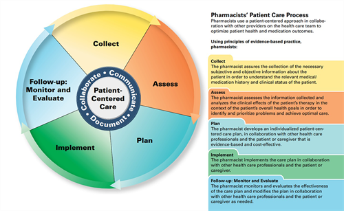 patient-care-process