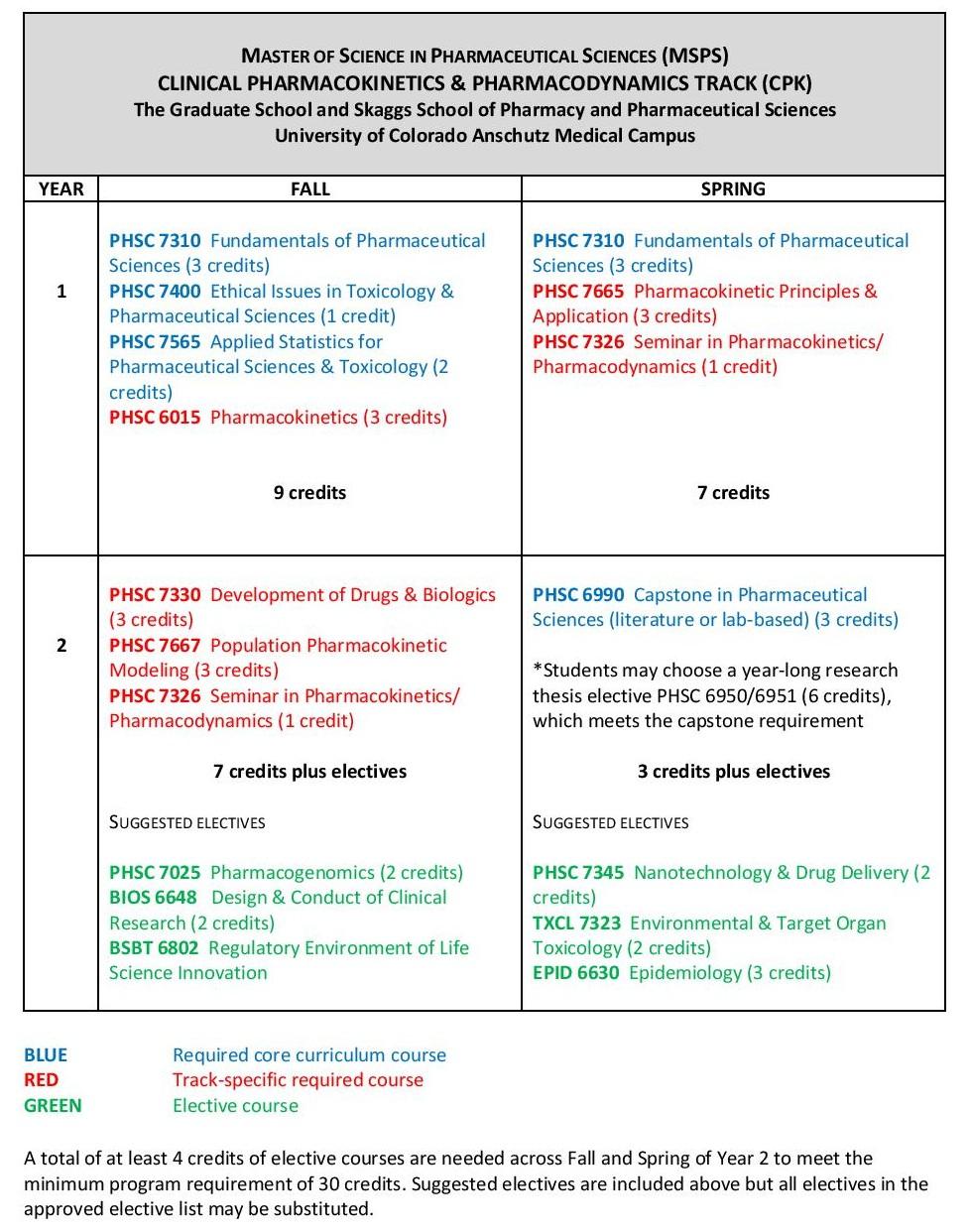 Cu Denver Academic Calendar Fall 2022.Ms In Pharmaceutical Sciences Cu School Of Pharmacy